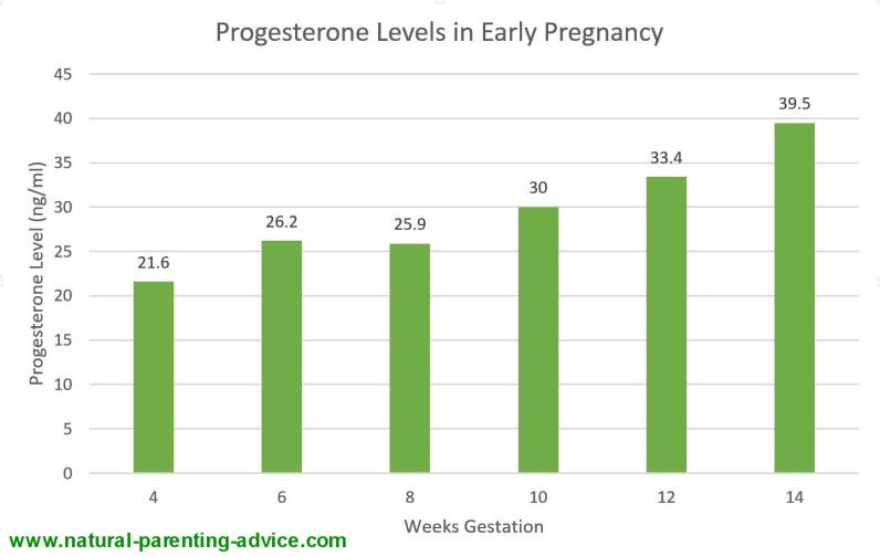 Levels in early pregnancy