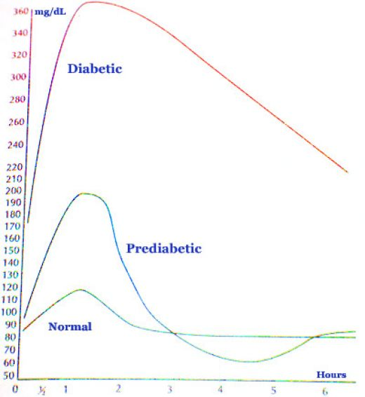diabetic versus normal blood glucose levels