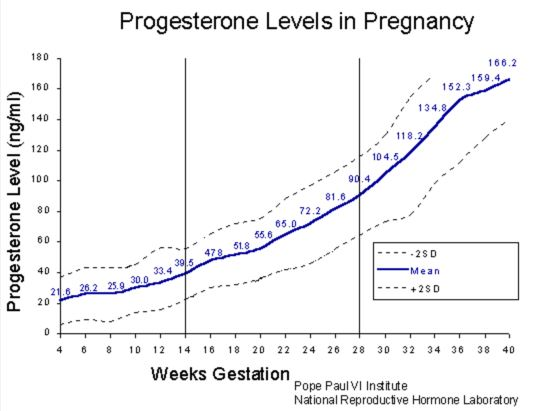progesterone levels in pregnancy