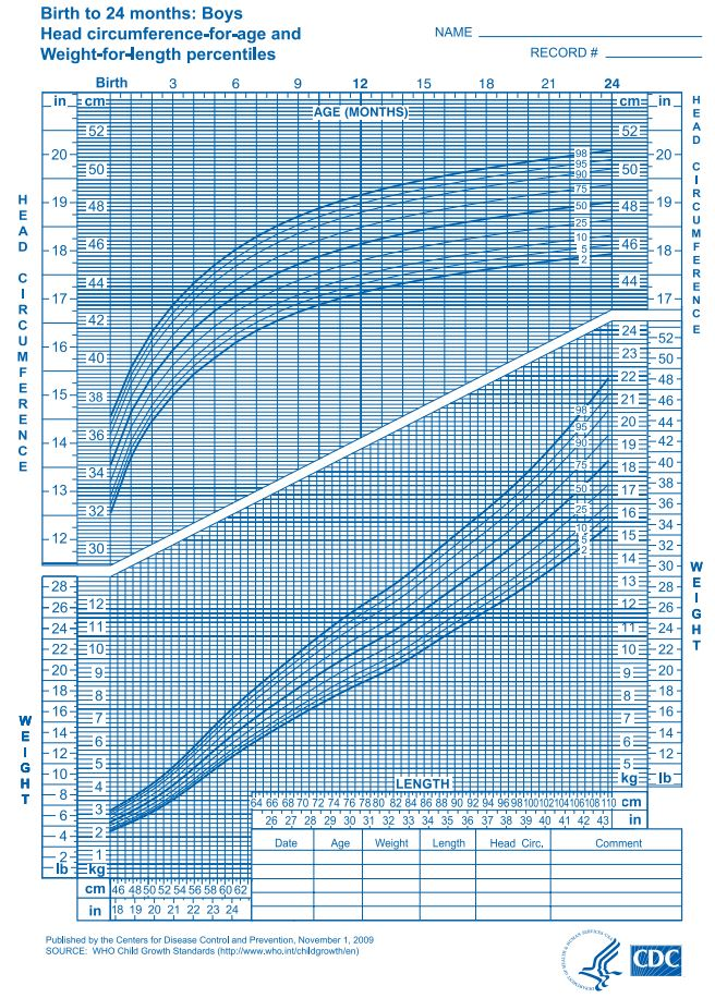 Baby Weight Chart  WowcircleTk